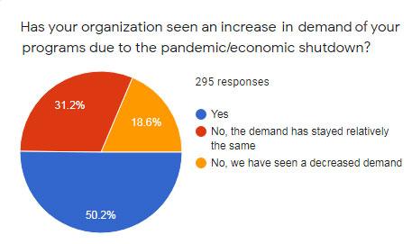 COVID-19's increase demands of nonprofits