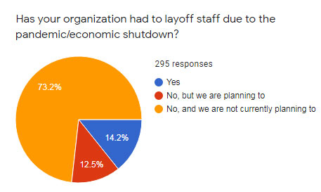 COVID-19 nonprofit staff layoffs